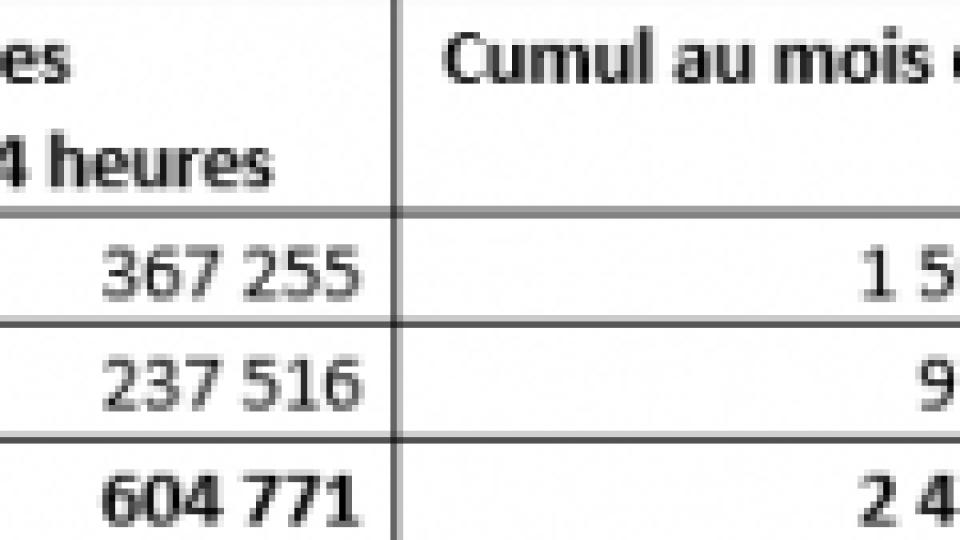 Vaccination contre la Covid en France : au 06 mai 2021, plus de 24 516 000 injections ont été réalisées